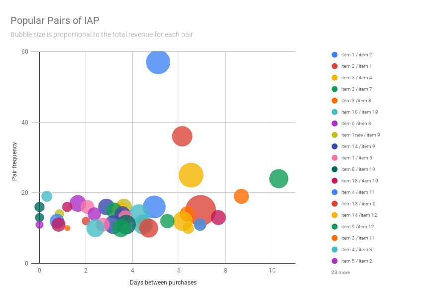 Analytics - Revenue - Popular pairs of IAP
